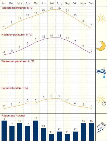 Tabelle Klima Burgund