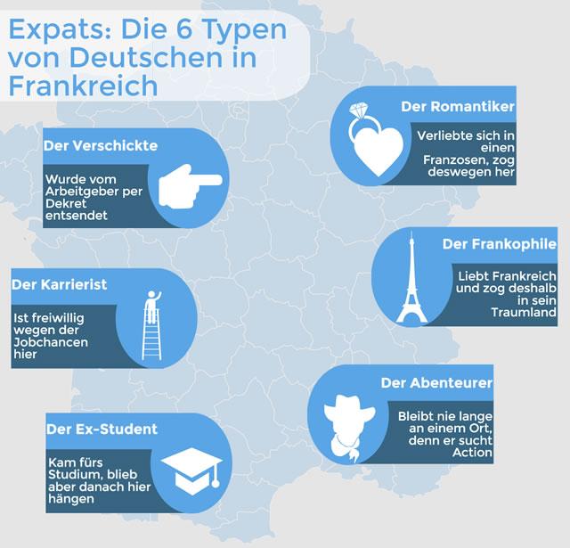 Expats: die 6 Typen von Deutschen in Frankreich