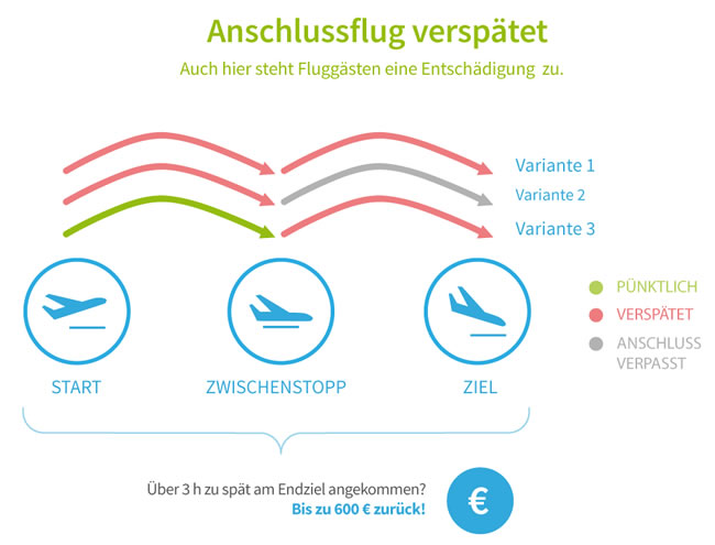 Infografik - Anschlussflug Verspätet