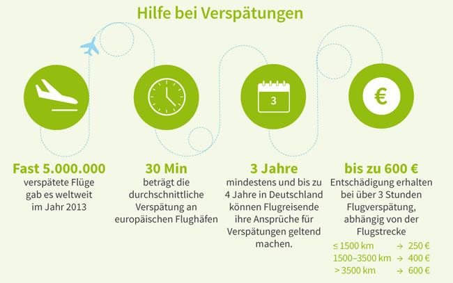 Infografik - Hilfe bei Flugverspätungen